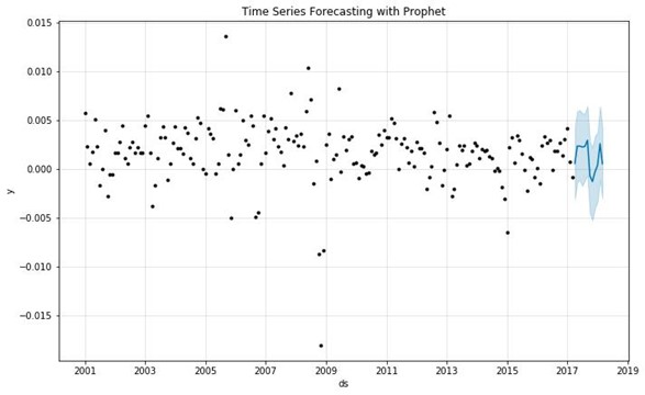 Times Series Forecasting with Python using Prophet