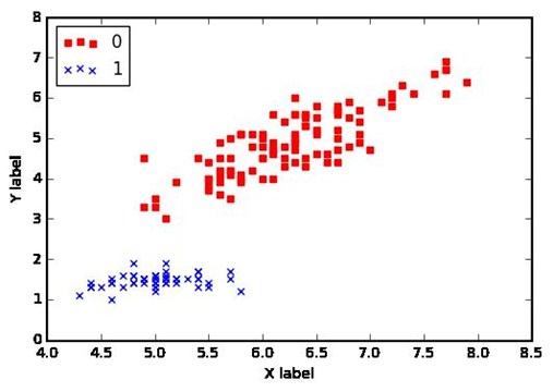 Iris Scatterplot for Perceptron Input