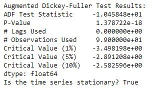 ADF Test on a Stationary Time Series