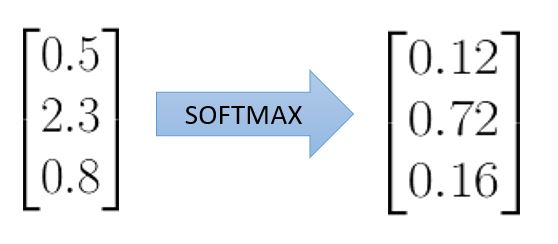 Softmax Example