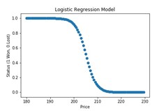 Python Logistic Regression with SciKit Learn