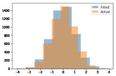 Fitting Normal Distribution