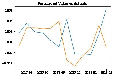 Forecast vs Actual Time Series Forecasting